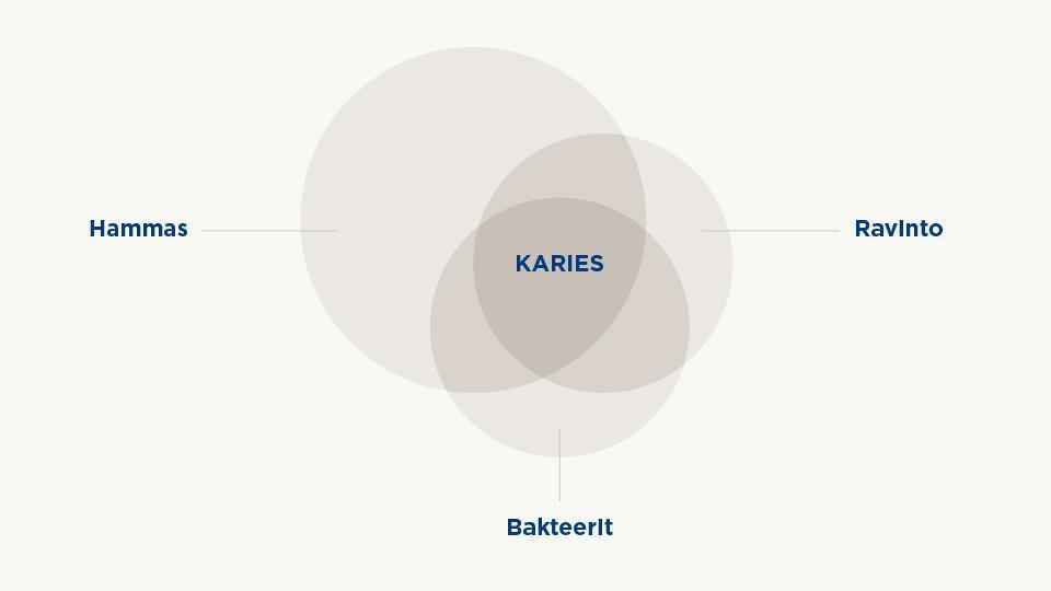 Keyesin ympyrämalli esittää kariekseen vaikuttavia tekijöitä.